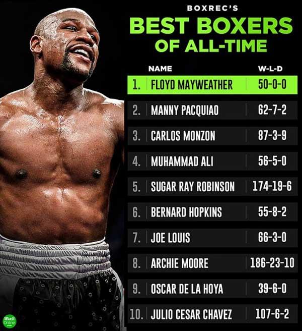 BoxRec составил топ-10 величайших боксеров всех времен.