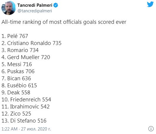 Роналду вышел на 2-е место в рейтинге лучших бомбардиров.
